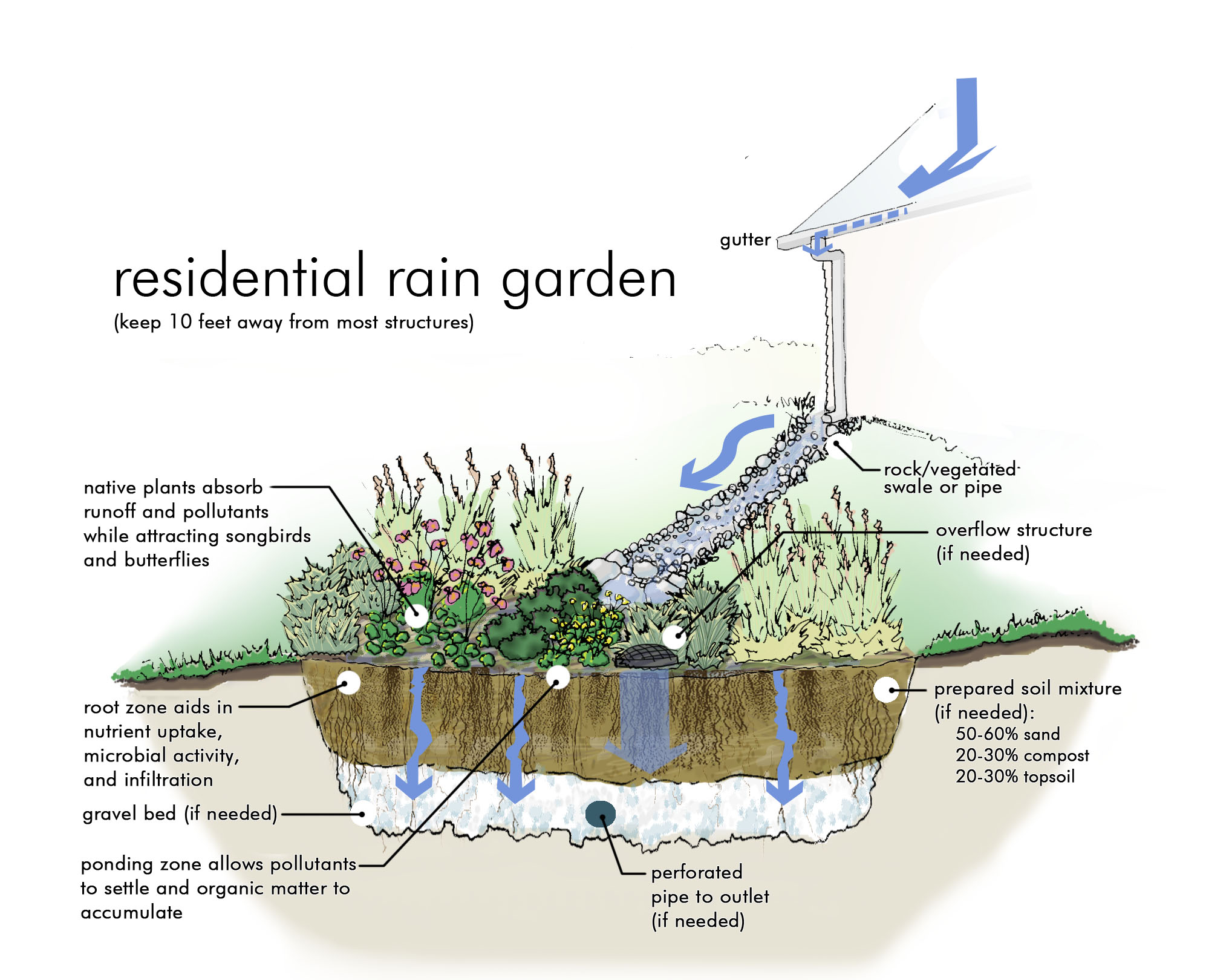 Retention Pond Rain Garden Diagram Wiring Diagrams Plans And Free Workshop In Clermont County Osu Dam Detention