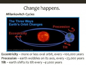 Milankovitch Cycles - 2015-03-12