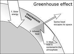 Greenhouse Effect 2016-01-28