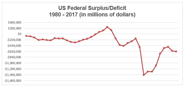 the difference between the budget deficit and the national debt