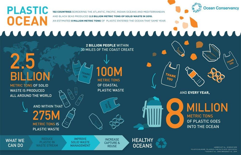 Plastic waste - where it comes from