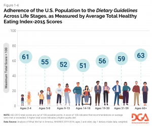 graph showing adherence to dietary guidelines by age group