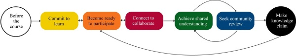 Collaborative Knowledge Building Model Learning That Lasts