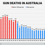 Australia, America and Gun Control