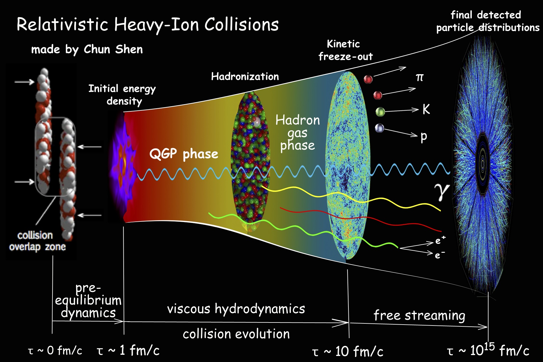 sketch of relativistic heavyion collisions iebevishnu