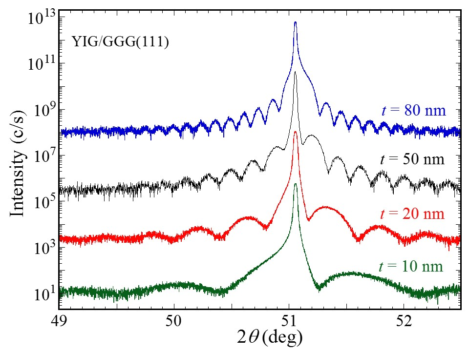 X-ray diffraction scans of epitaxial YIG films on GGG