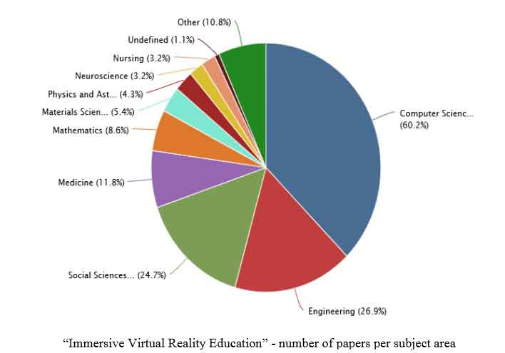 virtual learning environment in higher education education essay The design of learning spaces should increase levels of engagement, foster active learning and teaching, and support the learning goals of higher education institutions challenge if active and collaborative learning and teaching is more effective than lecture methods and individually based learning, why haven't classroom environments changed.