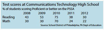 Courtesy of Education Week website