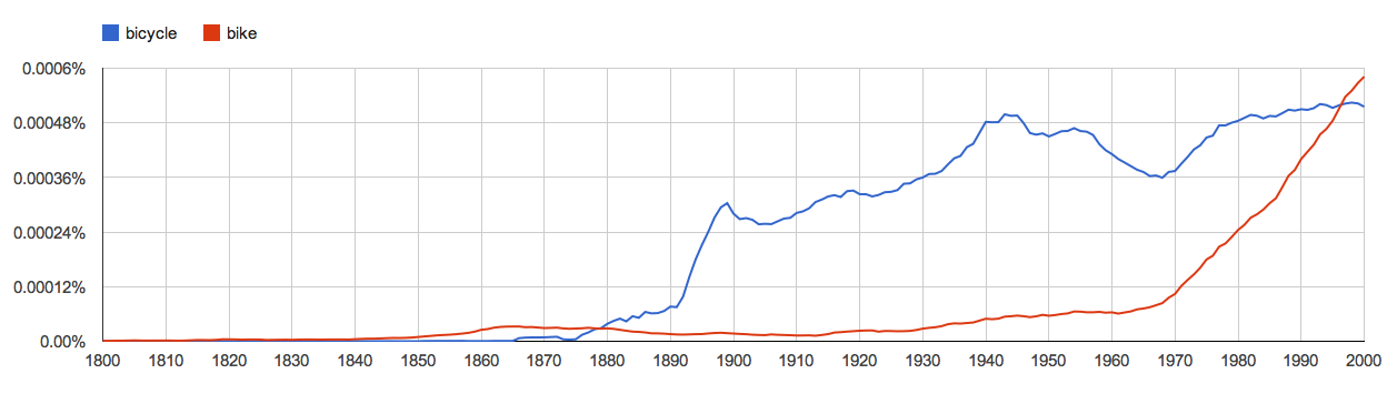 "Google Ngram Viewer graph showing relative frequency, over time, of the words ""bicycle"" and ""bike."""