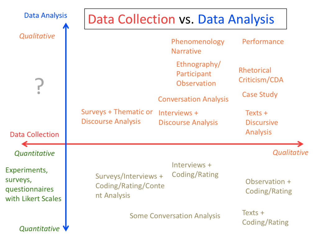 Diagram of Data Collection versus Data Analysis