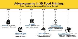 3D Printers, Technology, Food