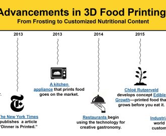 3D Printers, Technology, Food