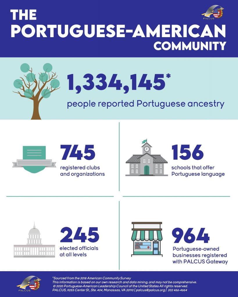 The Portuguese-American community