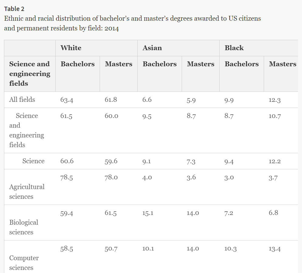 A table detailing data comparing science degree and ethnicity/race.