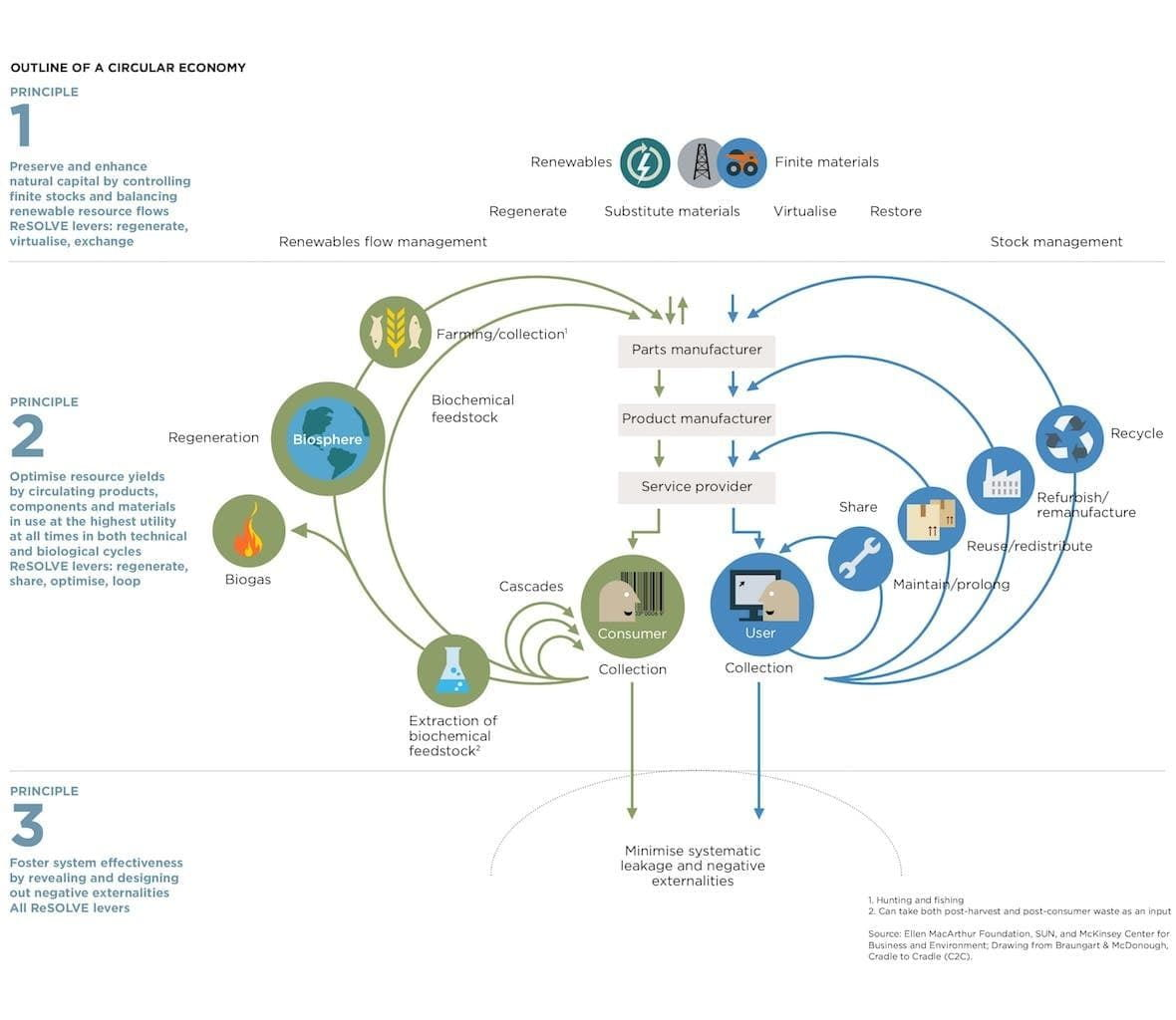 Outline of a Circular Economy. Principle 1, preserve and enhance natural capital by controlling finite stocks and balancing renewable resource flows. ReSOLVE levers: regenerate, virtualize, exchange. Principle 2, optimize resource yields by circulating products, components and materials in use at the highest utility at all times in both technical and biological cycles. ReSOLVE levers: regenerate, share, optimize, loop. Principle 3, foster system effectiveness by revealing and designing out negative externalities. All ReSOLVE levers. The adjacent flowchart shows how organic and artificial materials can be reused and re-purposed to minimize systematic leakage of resources.