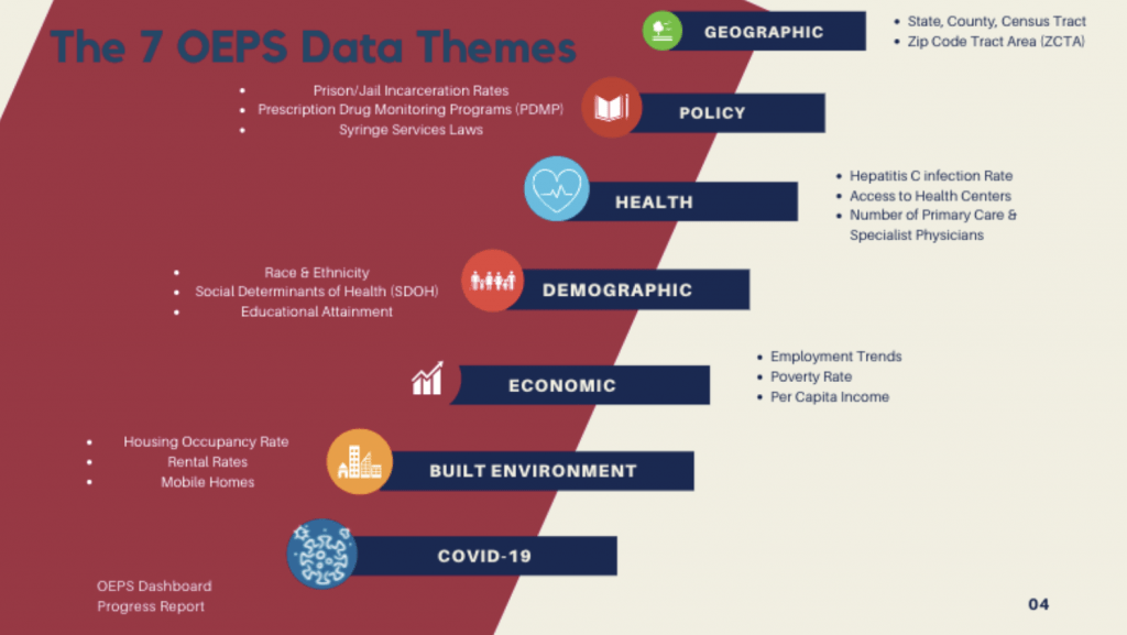 OEPS Data Overview
