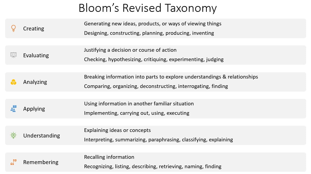 PowerPoint slide illustrating Bloom's Taxonomy of Educational Objectives