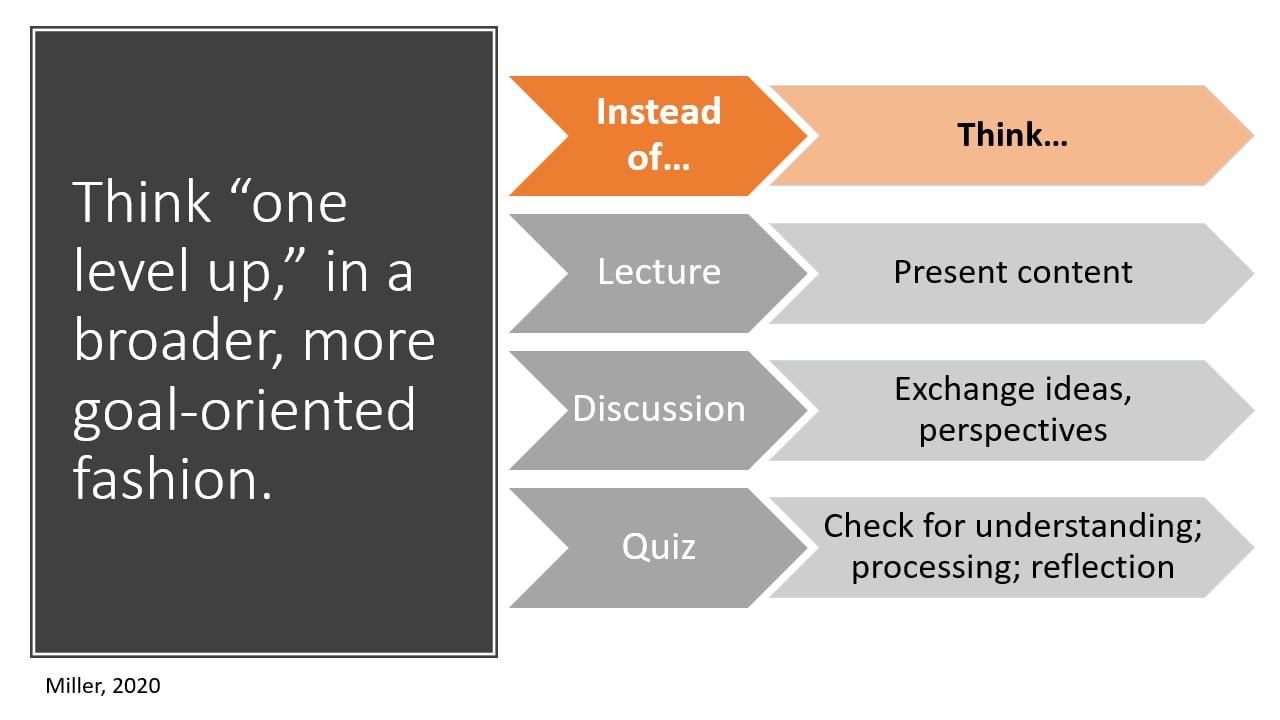 PowerPoint slide illustrating goal-oriented teaching strategies