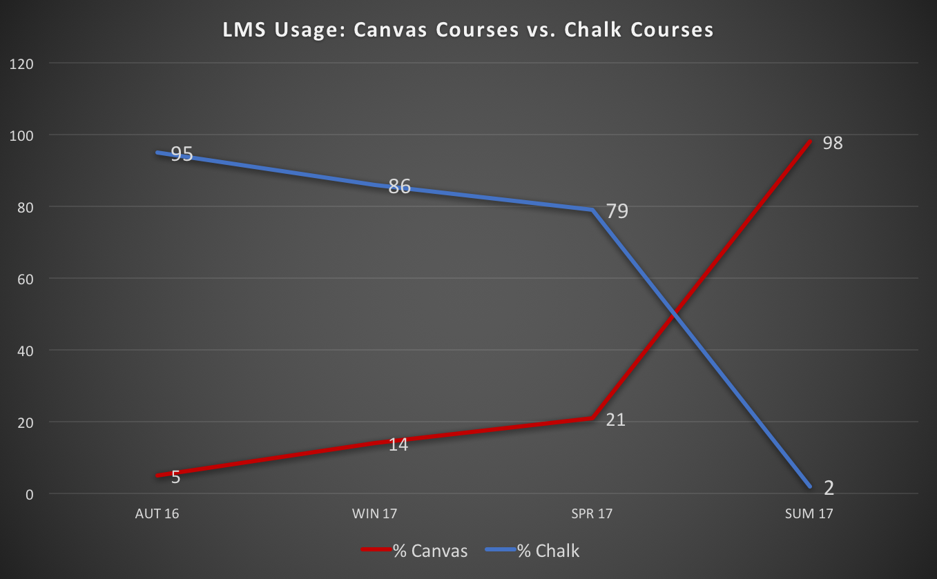 LMS Usage: Canvas Courses vs. Chalk Courses over the last 4 quarters, Autumn 2016 through Summer 2017