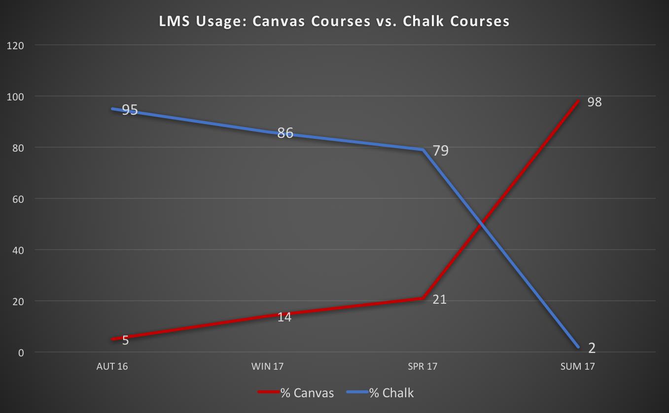 LMS Usage: Canvas Courses vs. Chalk Courses over the last 4 quarters, Autumn 2016 through Summer 2017
