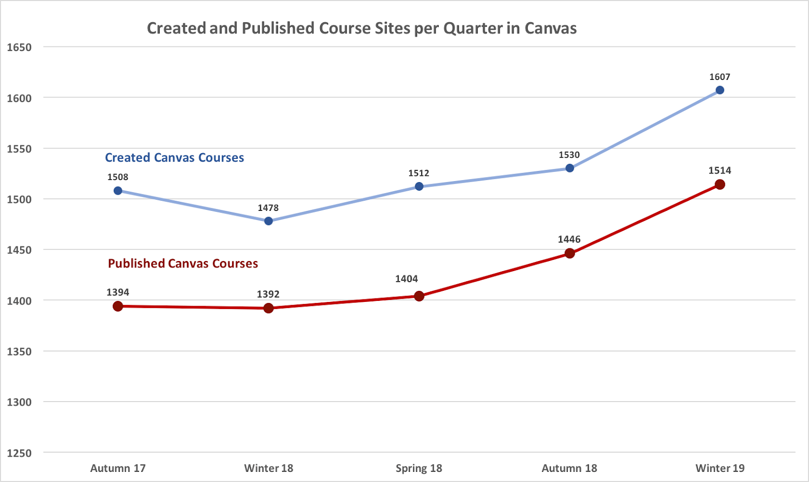 Line graph of created and published course sites per quarter in Canvas
