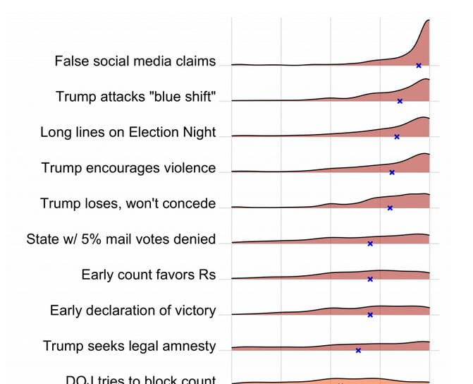 The likelihood of 28 election scenarios, and other findings in the latest Bright Line Watch survey