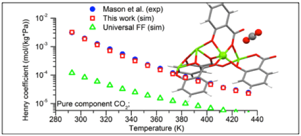 Performance of different force field in predicting gas adsorption in MOFs