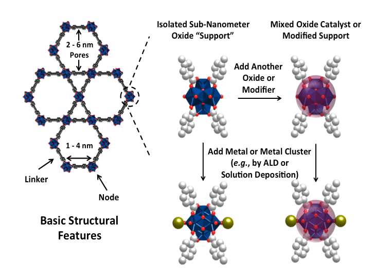 Schematic representation of the mission of ICDC: developing the next generation of supported catalysts