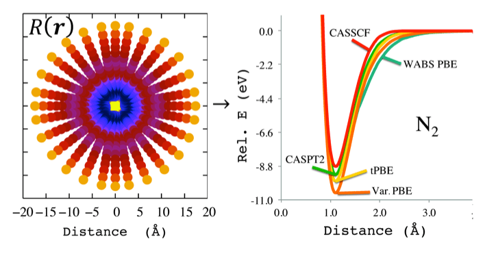 Plot of a quantity related to the on-top pair density for the N2 molecule