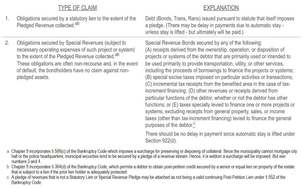 How Is Municipal Debt Treated in a Chapter 9 Proceeding - 1