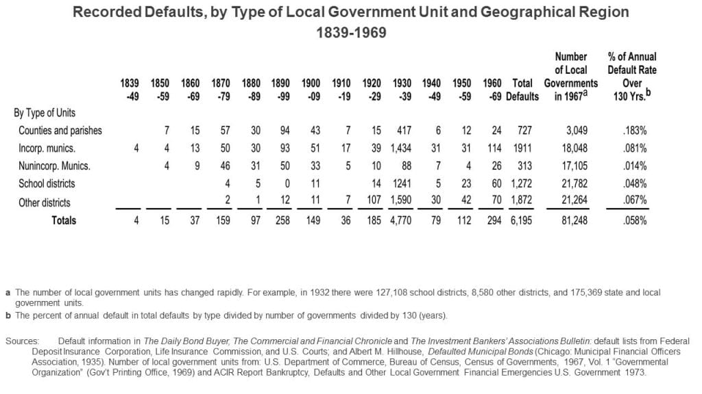 The History of Payment of State and Local Government Debt in the United States - 2