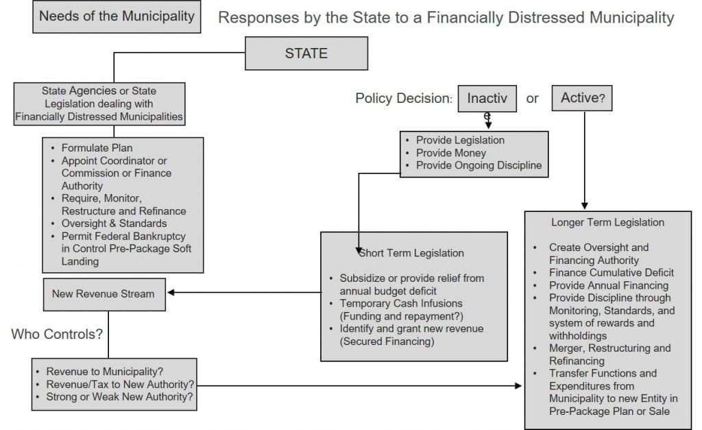 The Myth That Bankruptcy Is the Only Option for Distressed States and Cities