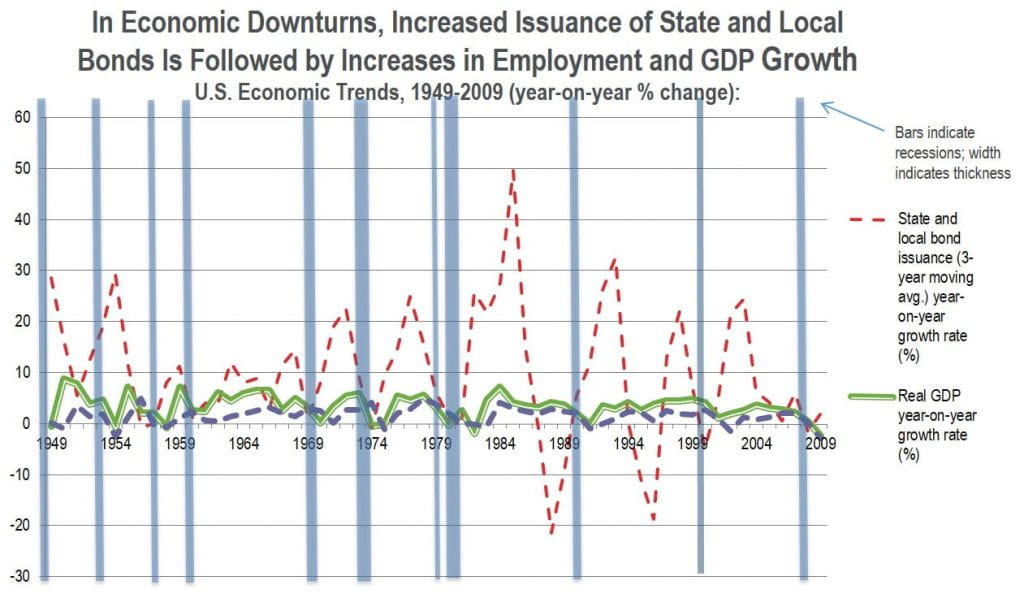 What Factors Have Helped to Prevent Municipal Defaults and Bankruptcies - 2