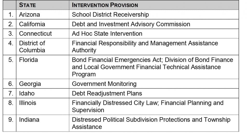 What Factors Have Helped to Prevent Municipal Defaults and Bankruptcies - 4