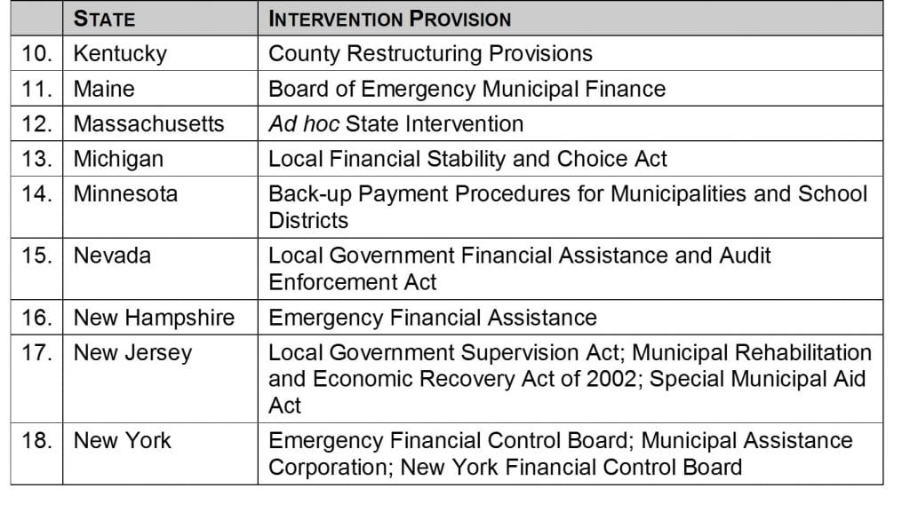 What Factors Have Helped to Prevent Municipal Defaults and Bankruptcies - 5
