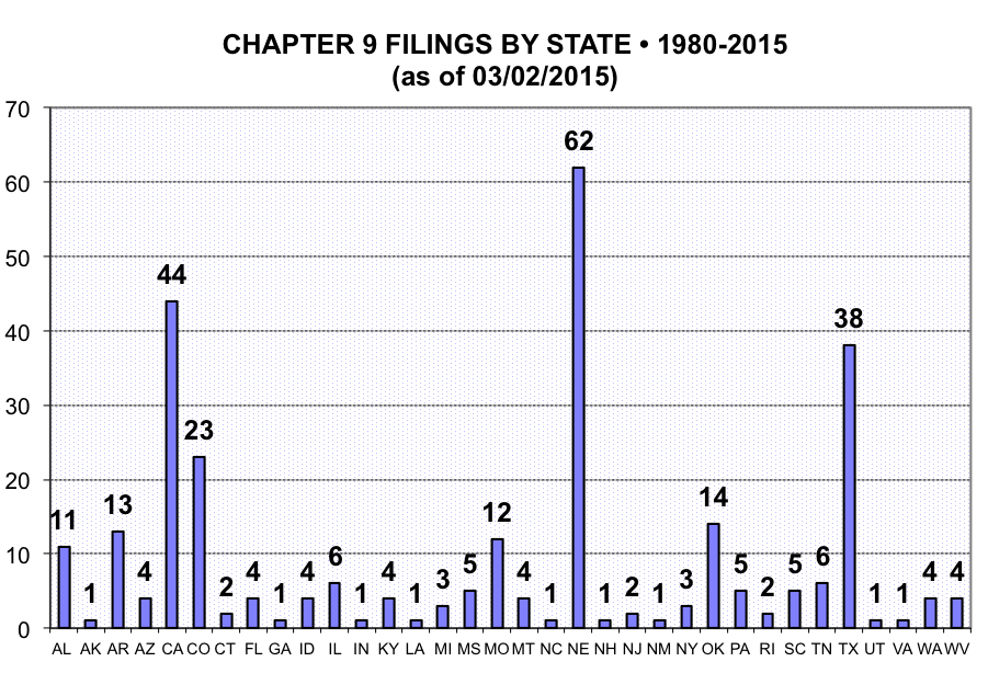 Ch9-filings-state-80-15