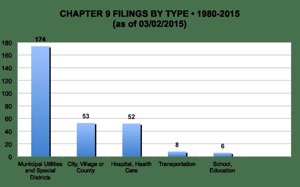 Ch9-filings-type-80-15