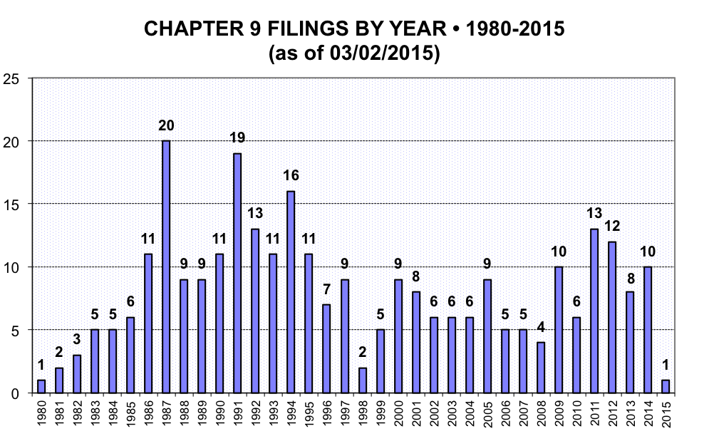 Ch9-filings-year-80-15