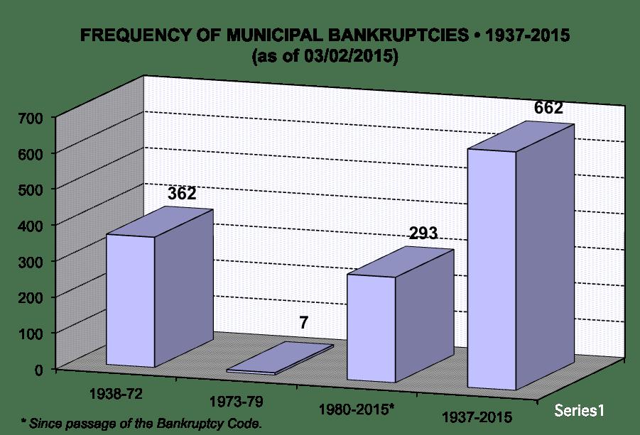 Ch9-freq-banckrupt-37-15