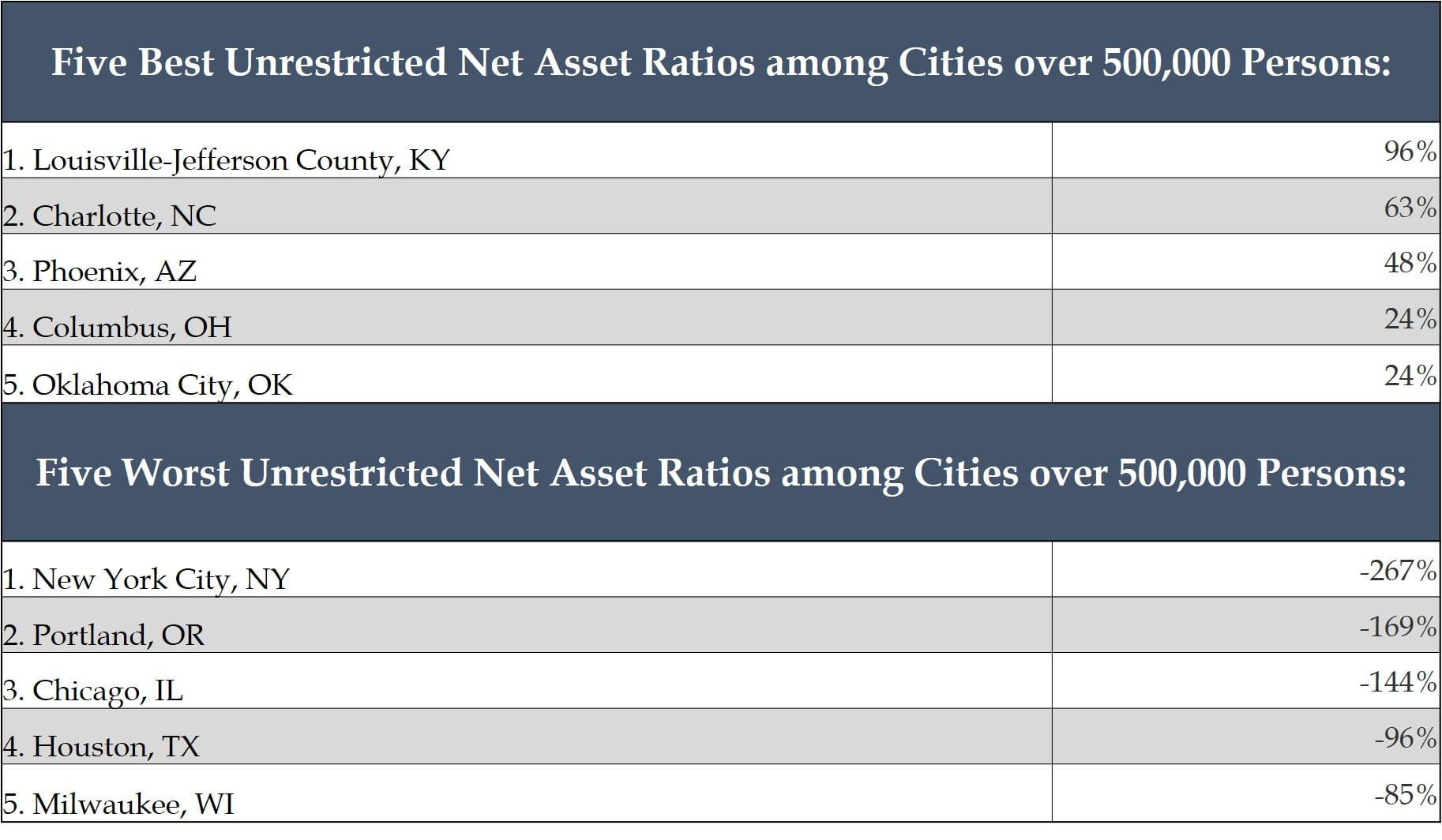 Assessing Credit Quality Part V