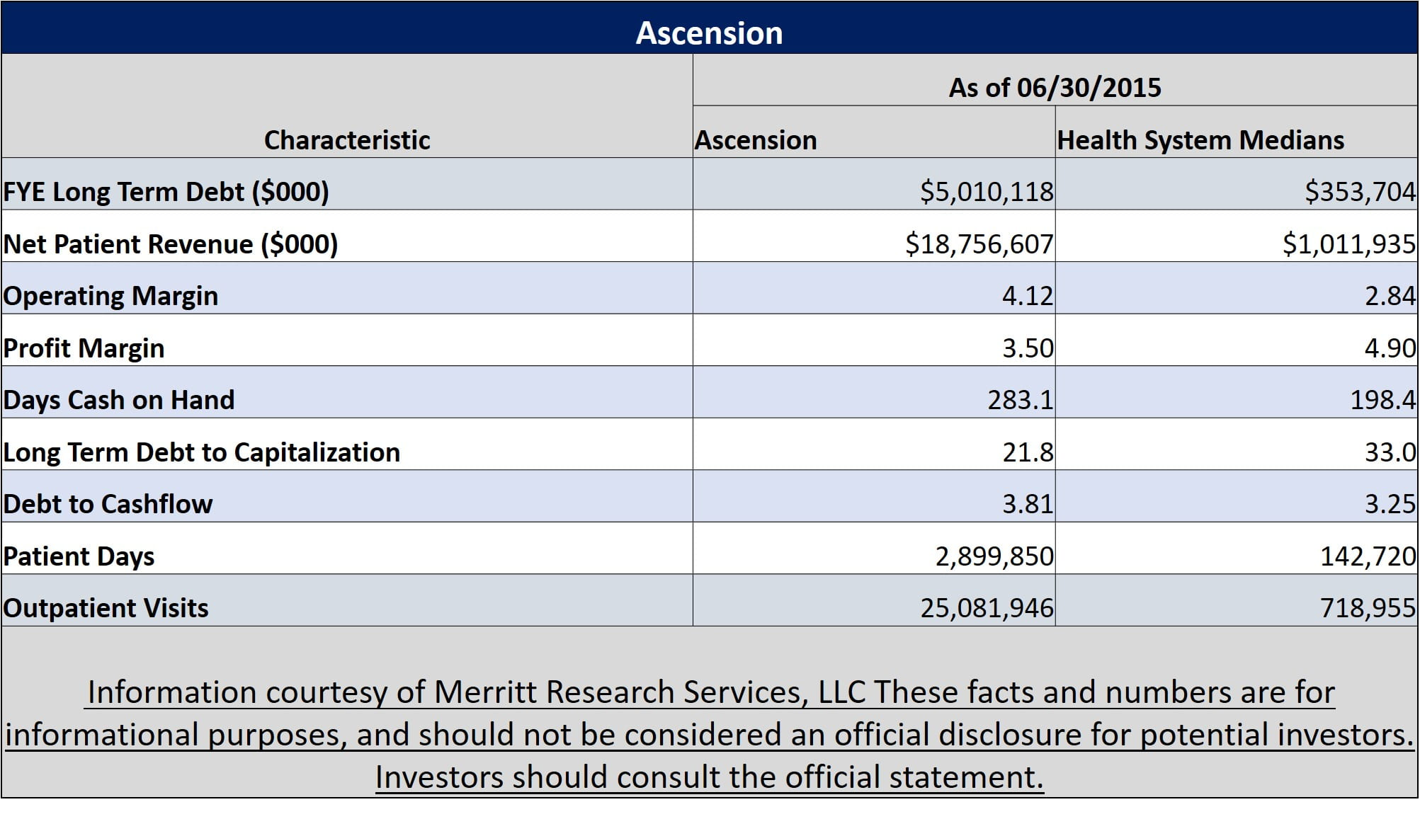 Municipal Bond Featured Snapshot - Ascension Health