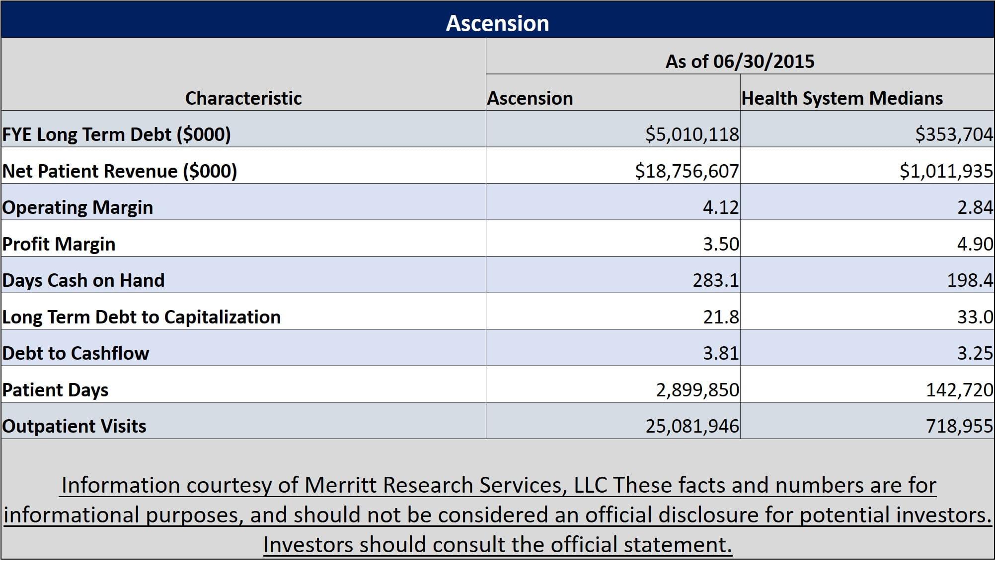 Municipal Bond Featured Snapshot - Ascension Health
