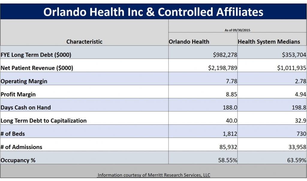 Municipal Bond Featured Snapshot - Orlando Health