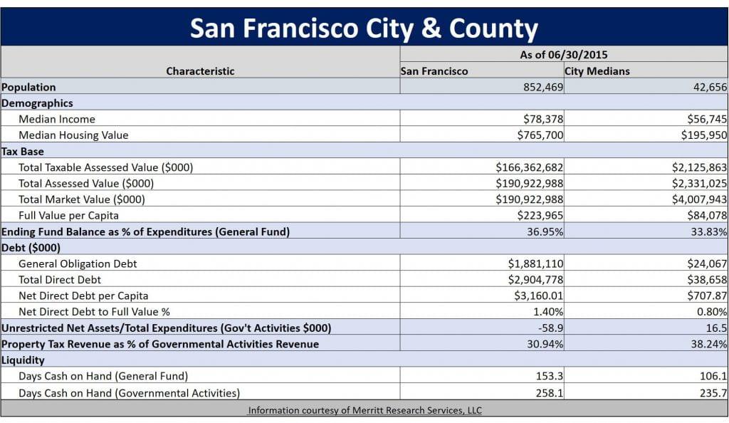 Municipal Bond Featured Snapshot - San Francisco