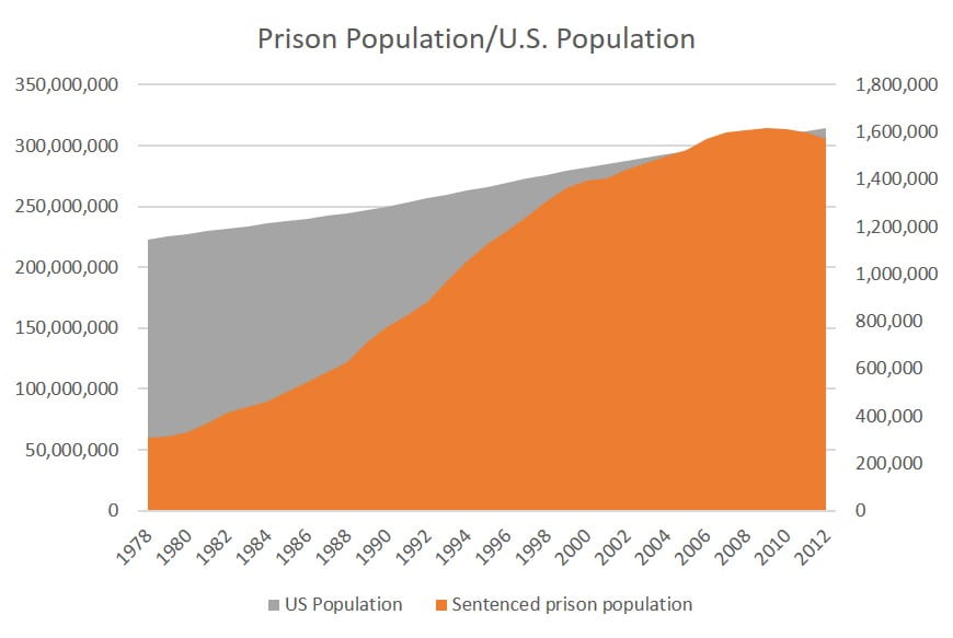 Incarceration and Population