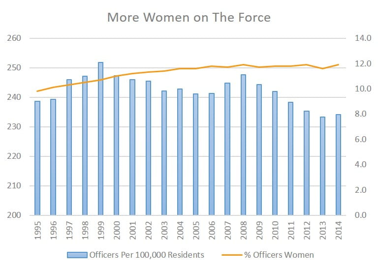 More Women on The Force
