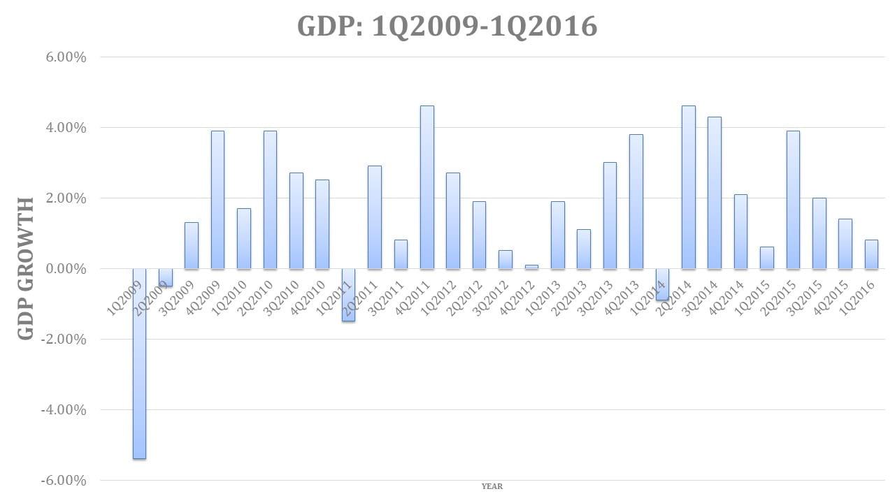 Bradford Langs - GDP Growth
