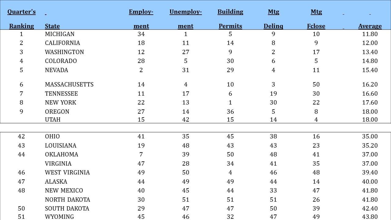 Bradford Langs - Q4 State Rankings