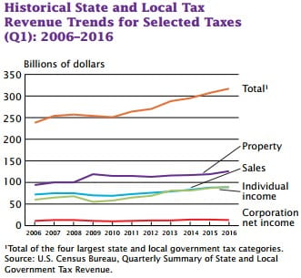 Higher Tax Revenues Table 1