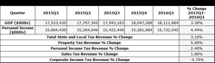 Higher Tax Revenues Table 3
